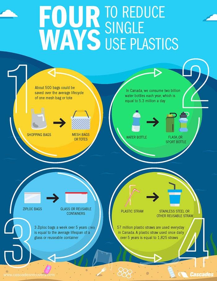 Single use plastic-infographic